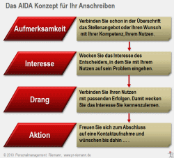 AIDA Konzept Bewerbungsanschreiben