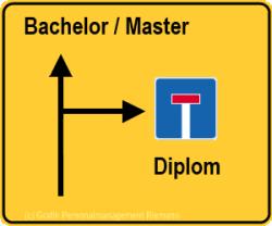 Grafik Bachelor statt Diplom