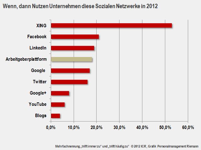 Soziale Netzwerke und Mitarbeitersuche 2012