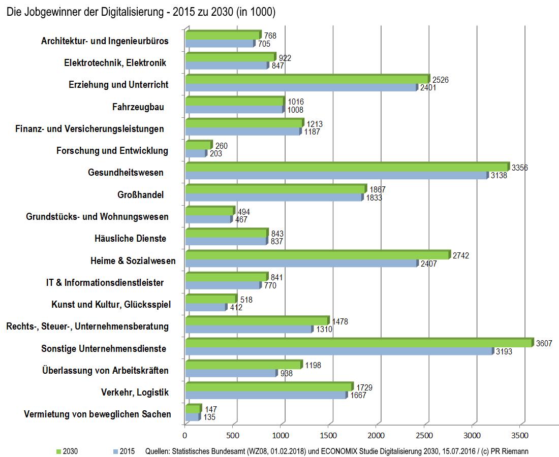 Grafik Gewinnerbranchen Arbeitsplätze bis 2030