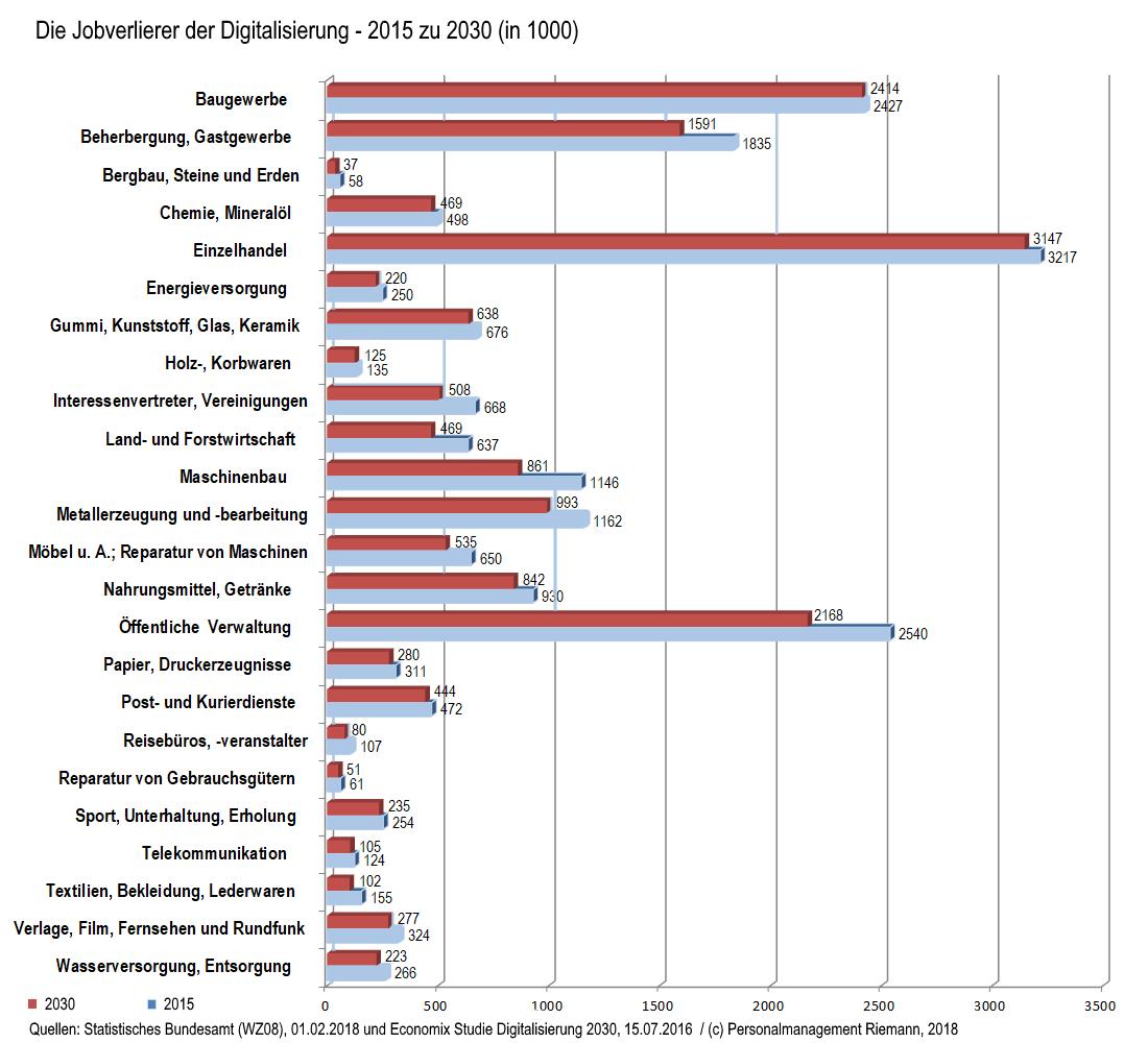 Verliererbranchen Arbeitsplätze bis 2030