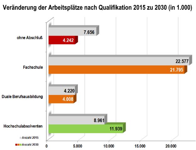 Grafik Veränderung der schulischen Qualifikation bis 2030